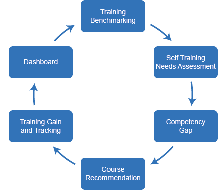 benefits of training needs analysis tna 2017-12-28 training needs analysis - a free australian based resource site providing useful information, research and commentary on training needs analysis.